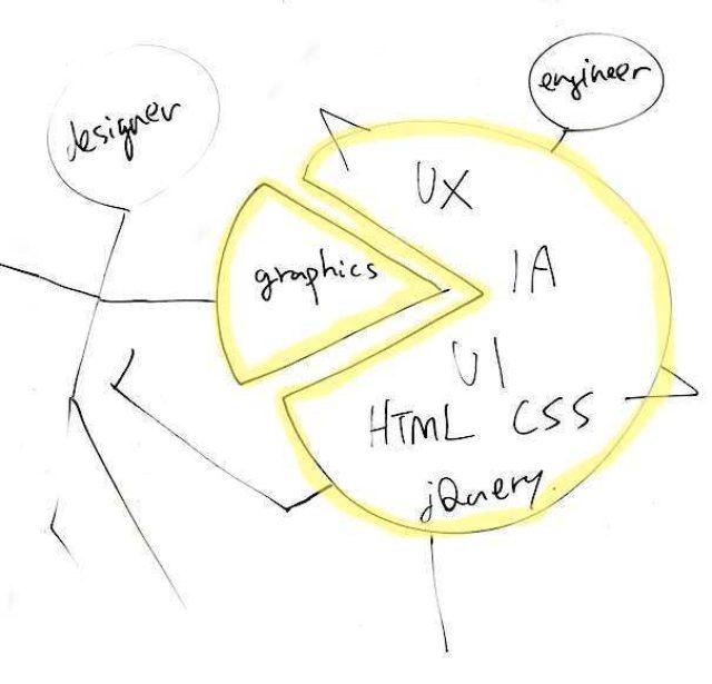 画像: ウェブサービス開発の現場におけるデザイナー不要論と5〜10年後の生存戦略 - 情報建築家 石橋秀仁