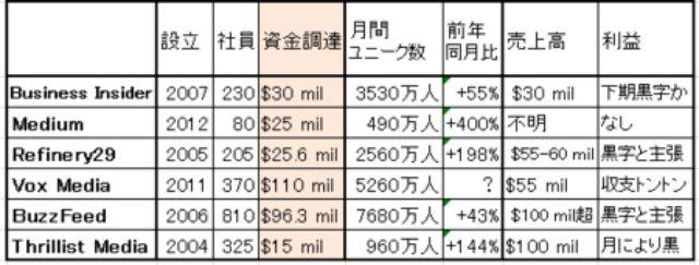 画像: VCが後押した新興デジタルメディア、トラフィックも売上高も急増 zen.seesaa.net