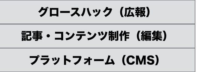 画像: dino collection:50,000円/月(税別)のオウンドメディアプラットフォーム