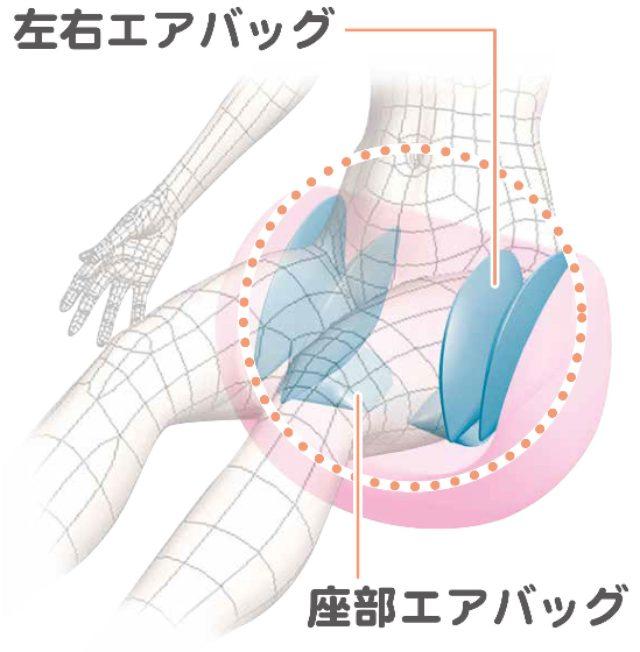 画像: 【立体骨盤締めつけ構造】