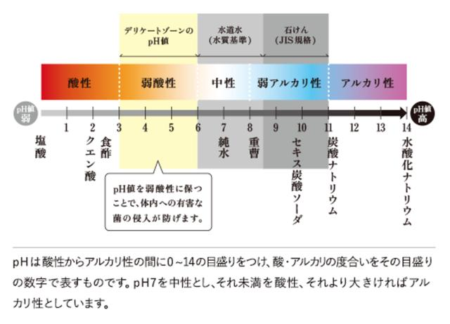 画像1: 『iroha INTIMATE WASH』3つの特徴