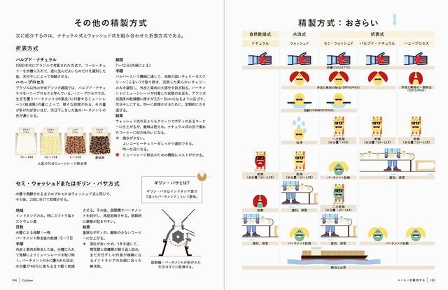 画像2: フランスでベストセラーのコーヒーの教科書、待望の邦訳!『コーヒーは楽しい!』発売