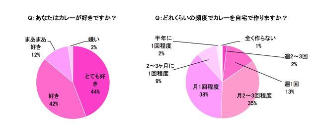 画像1: 98%主婦が「カレー好き」約半数主婦、月2回以上カレーを自分で作ると回答