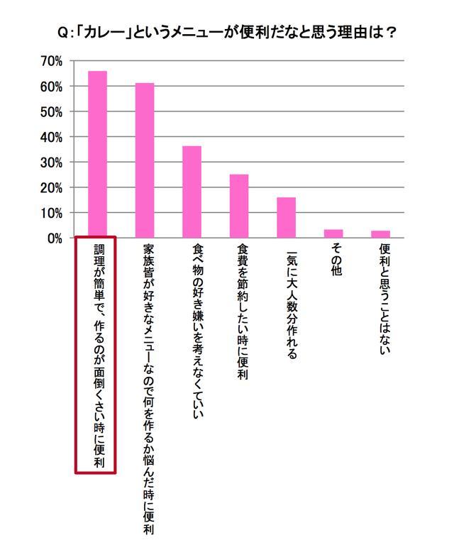 画像2: 98%主婦が「カレー好き」約半数主婦、月2回以上カレーを自分で作ると回答
