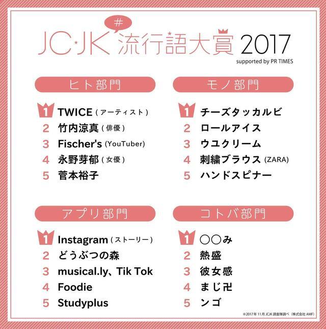"""画像: 流行の先端にいる""""JCJK調査隊""""が選ぶ、今年の注目は「韓流」「リア恋枠」「彼女感」etc…!"""