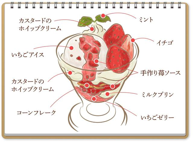 画像: いろいろな苺を楽しめる、苺づくしの旬のパフェ