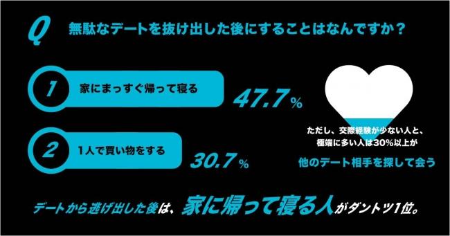 画像: 無駄なデートを抜け出した後にすること、第1位は「家にまっすぐ帰って寝る(47.7%)」。