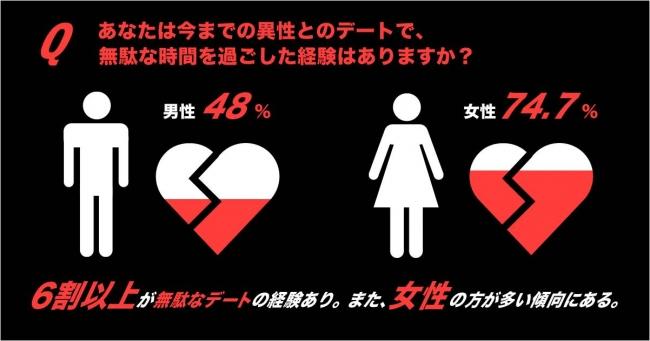 画像: 60%以上は、「デートで無駄な時間を過ごしたと感じた経験」あり! 男性は48%に対し、女性は74.7%と男女差も出る結果に。