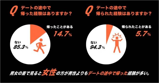 画像: デートの途中で帰った経験がある人は、14.7%。 女性の方が男性よりも「デートの途中で帰った経験」が多い傾向に。