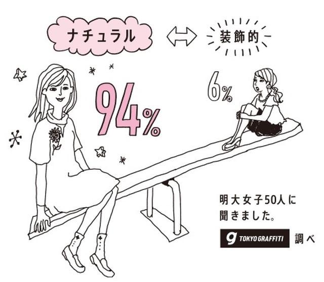 画像: カラコンをナチュラルにつけたい人が94%とダントツ。ふんわりしたイメージのものを使用したいという人が86%と多いことも分かりました。