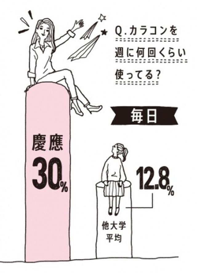 画像: カラコンを毎日使う人が3割と他校より多い割合で、カラコンをつけることで「頼れる感じ」「できる感じ」に見られたいとの回答が多く、デキる女のマストアイテムとして使用されていることが分かりました。