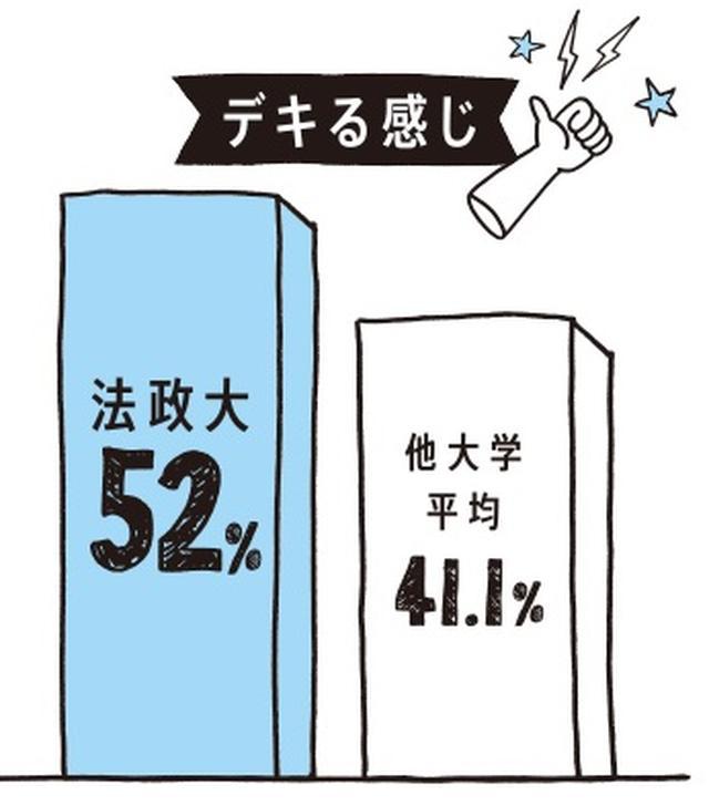 画像: 就職活動中にカラコンを使いたい人が平均1.7%に対し、法政大学は4.0%と倍以上の数字となりました。法政の就活は目で語る!?