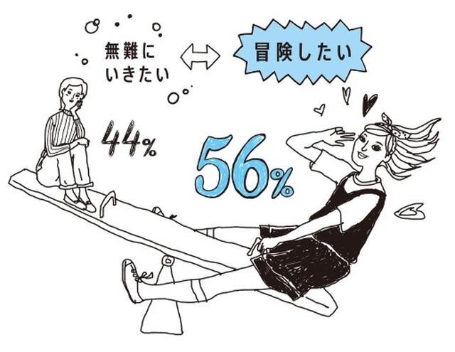 画像: イベントでカラコンを使用する人が46%と一番多く、カラコンの好みも「装飾的」「ケモノの瞳」と冒険したものを好む傾向があることが分かりました。