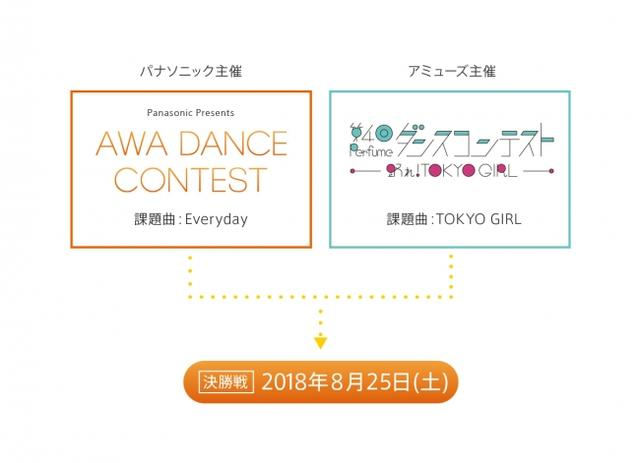 画像: 「AWA DANCE CONTEST」とは?