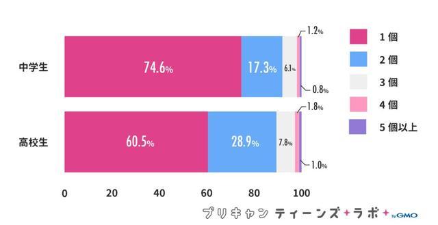 画像2: 女子高生の約8割がInstagramのアカウントを所有、うち約4割が複数アカウント持ち