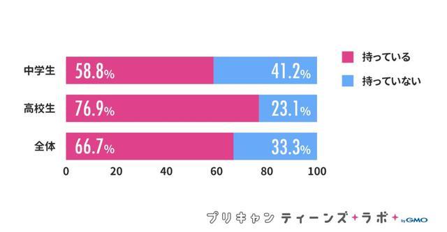 画像1: 女子高生の約8割がInstagramのアカウントを所有、うち約4割が複数アカウント持ち