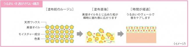 画像1: キス ヴェールリッチルージュ グロウ SPF9 PA+ 全10色   3.7g  各¥1,620 (税抜¥1,500)