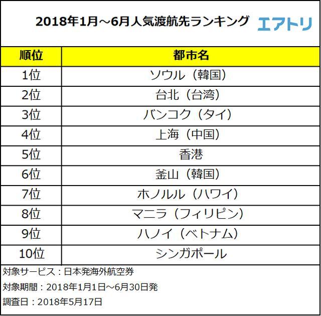 画像2: インスタで1番投稿が多いグルメ人気国は「#韓国グルメ」
