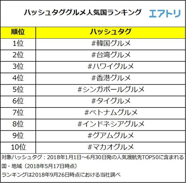 画像1: インスタで1番投稿が多いグルメ人気国は「#韓国グルメ」