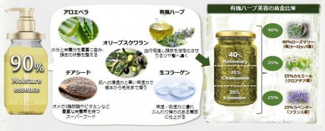 画像2: &herbの保水オーガニック美容 3つのエビデンス