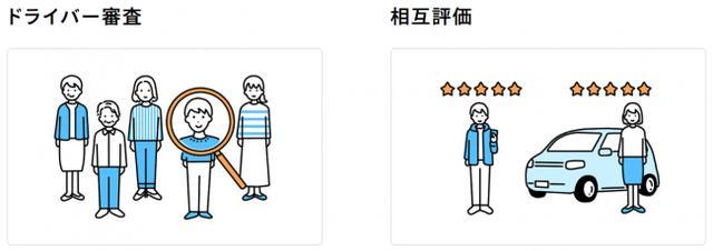 """画像3: """"乗りたい"""" と """"乗せたい"""" を繋げるモビリティプラットフォーム『CREW』"""