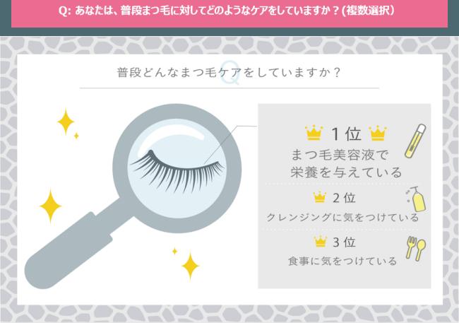 画像4: ■普段からまつ毛ケアをしている女性は5人に1人。 「ケアをしている人」は55.0%がまつ毛を褒められた経験があるのに対し、「ケアをしていない人」がまつ毛を褒められた経験は34.6%に留まる。