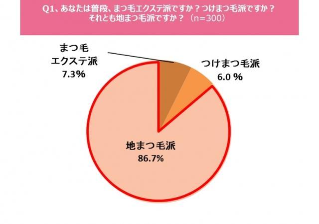 画像: ■8割強の女性が「地まつ毛派(86.7%)」であり、「まつ毛エクステ派(7.3%)」・「つけまつ毛派(6.0%)」は少数に。