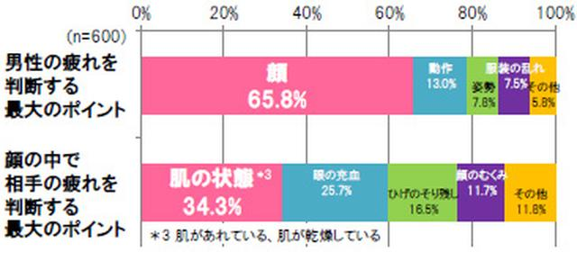 画像5: 女性の6割がパートナー(夫・彼氏)にスキンケアを推奨