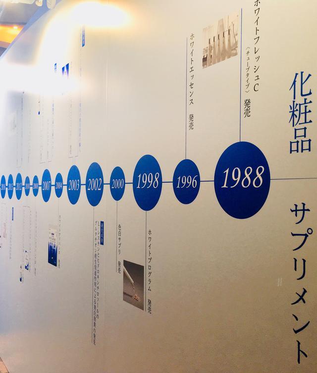 画像: ファンケルのホワイトニング研究の歴史