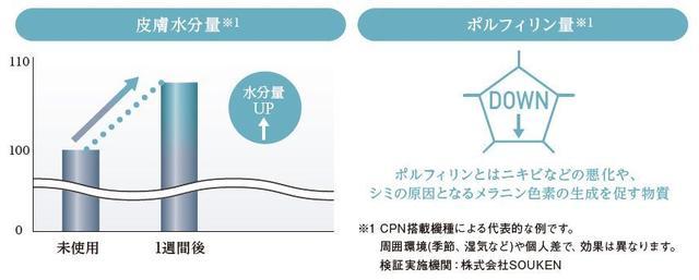 画像1: 肌への効果