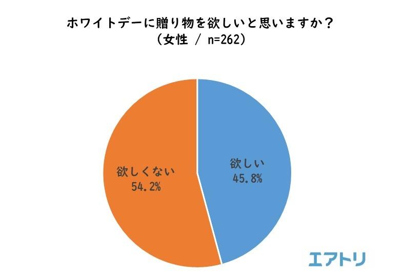 """画像6: """"平成最後""""のバレンタインデー振り返りと、ホワイトデーの傾向を調査"""