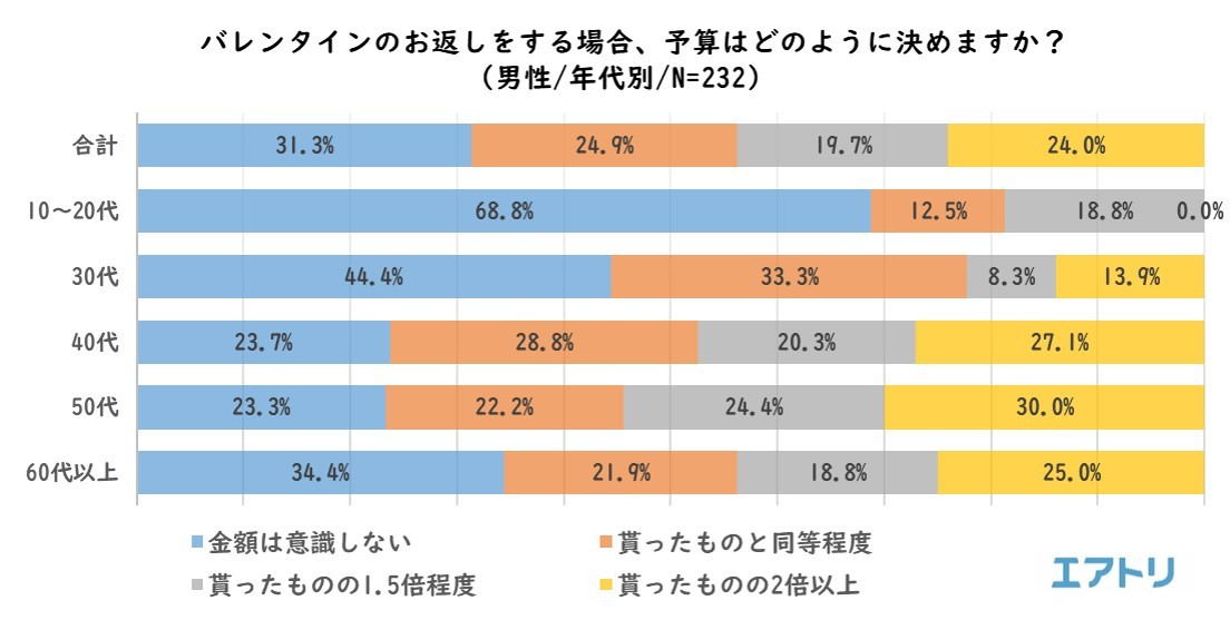 """画像8: """"平成最後""""のバレンタインデー振り返りと、ホワイトデーの傾向を調査"""