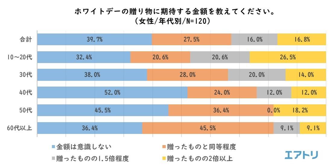 """画像9: """"平成最後""""のバレンタインデー振り返りと、ホワイトデーの傾向を調査"""