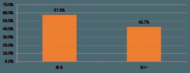 画像3: 【ブッコミ】アラサー女性の半数以上が友だちのSNSにイラっ!そのうち7割以上が今話題の「匂わせSNS」にイライラ!