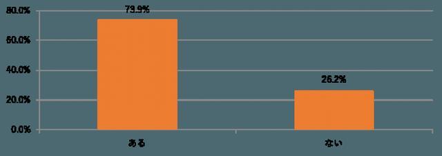 画像4: 【ブッコミ】アラサー女性の半数以上が友だちのSNSにイラっ!そのうち7割以上が今話題の「匂わせSNS」にイライラ!