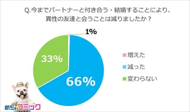 画像1: 特定のパートナーがいると異性の友人と会う頻度は減る!? 66%の人が「減った」と回答!