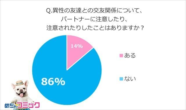 画像: 異性の友人との交友関係について、パートナーに注意したり、注意されたりしたことがあるのは14%