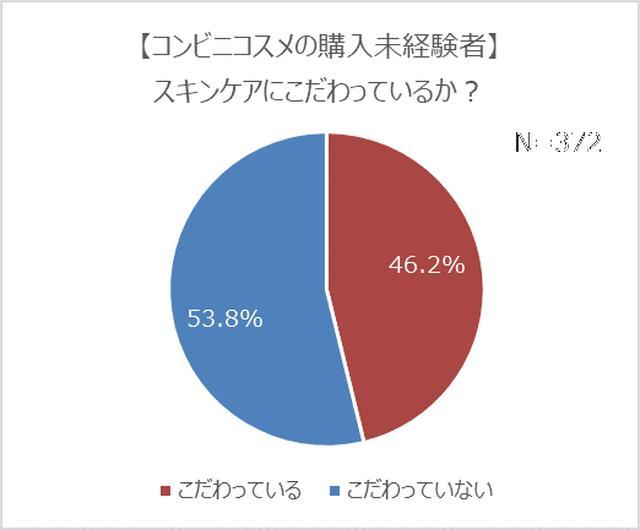 画像9: コンビニコスメ経験者は4人に1人!7割は恋人持ちで、モテる傾向が明らかに?!