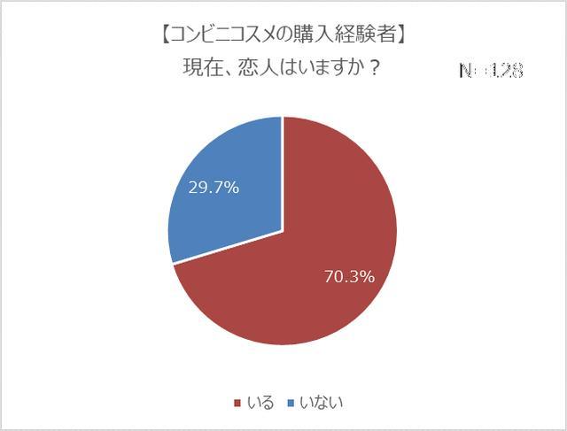 画像3: コンビニコスメ経験者は4人に1人!7割は恋人持ちで、モテる傾向が明らかに?!