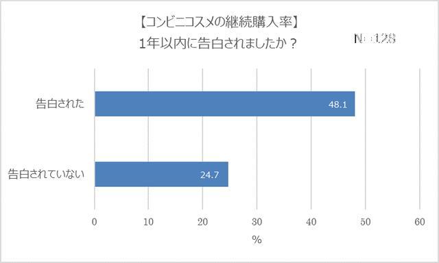 画像5: コンビニコスメ経験者は4人に1人!7割は恋人持ちで、モテる傾向が明らかに?!