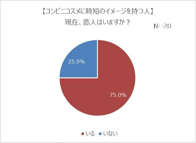 画像4: コンビニコスメ経験者は4人に1人!7割は恋人持ちで、モテる傾向が明らかに?!