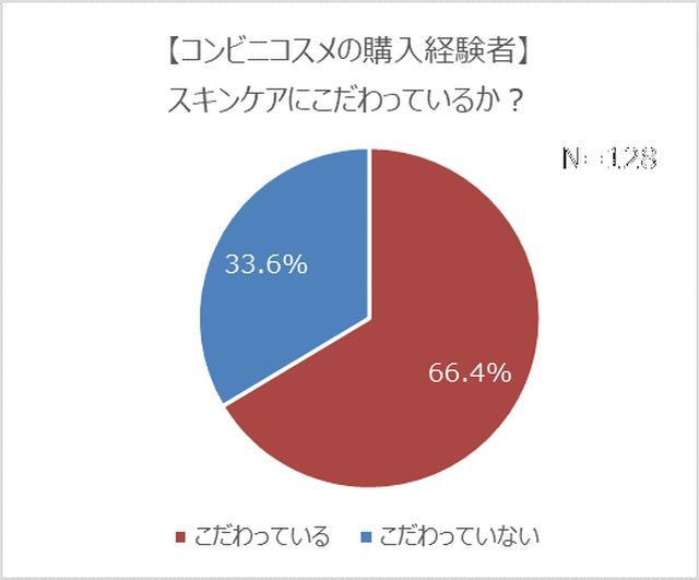 画像8: コンビニコスメ経験者は4人に1人!7割は恋人持ちで、モテる傾向が明らかに?!