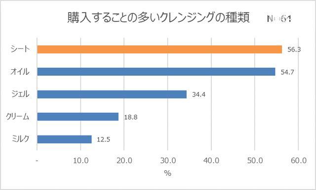 画像11: コンビニコスメ経験者は4人に1人!7割は恋人持ちで、モテる傾向が明らかに?!