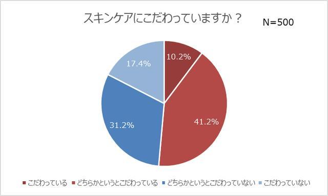 画像7: コンビニコスメ経験者は4人に1人!7割は恋人持ちで、モテる傾向が明らかに?!