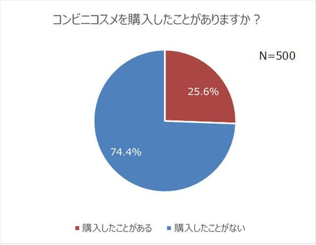 画像1: コンビニコスメ経験者は4人に1人!7割は恋人持ちで、モテる傾向が明らかに?!