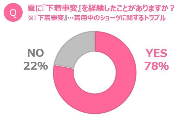 画像1: 女性の約8割が夏に経験?「下着事変」とは