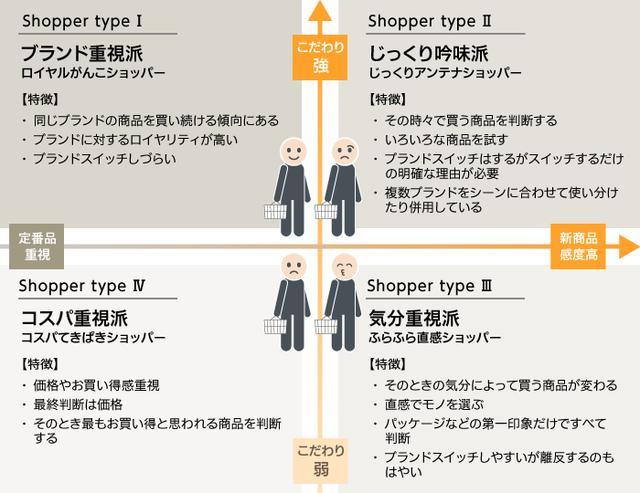 画像: ショッパーセグメントカルテ・4つの購買スタイルとは?