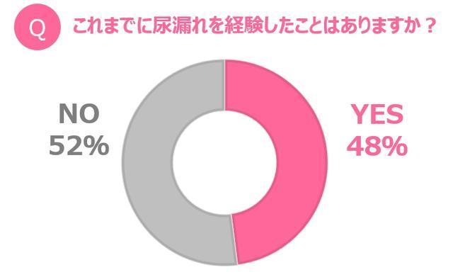 画像: 他人事じゃない!女性の約半数が尿漏れ経験アリ