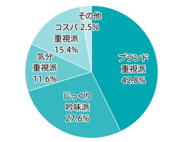 画像1: シャンプーは「ブランド重視」で購入する人が 最も多く約4割。 トイレットペーパーは「コスパ重視」が5割超