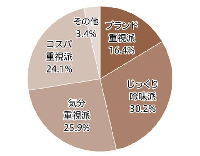 画像3: シャンプーは「ブランド重視」で購入する人が 最も多く約4割。 トイレットペーパーは「コスパ重視」が5割超